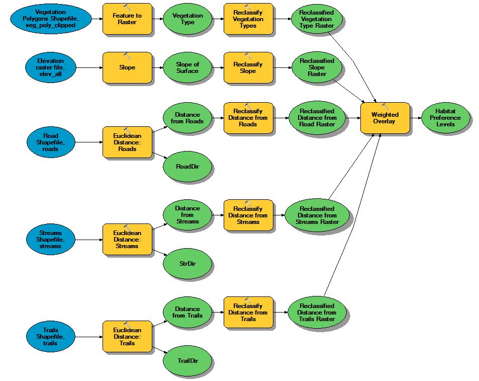 Suitability Analysis And Weighted Overlay Gis 520 Portfolio